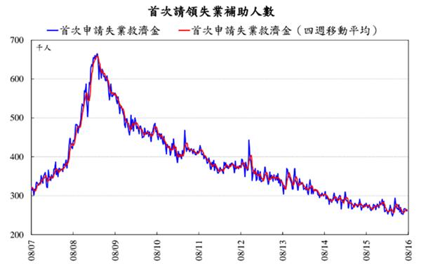 美國首次申請失業補助人數走勢圖。(圖:元大寶華提供)