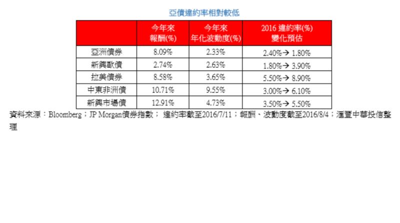 HSBC亞洲違約率相對較低表格(圖表:匯豐中華投信提供)