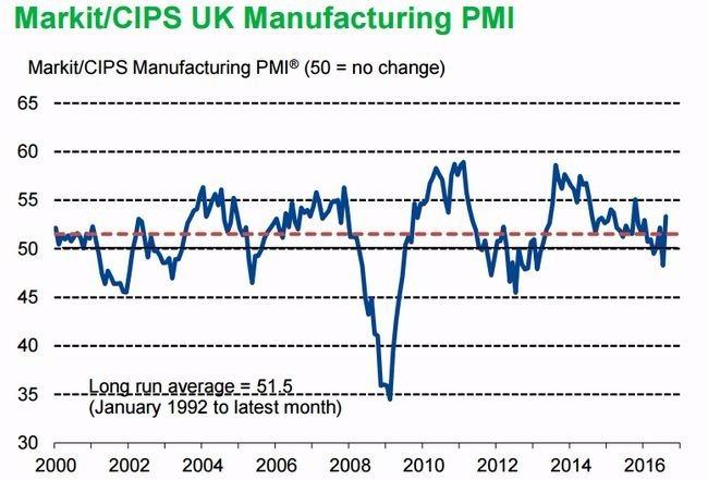 英國採購經理人指數 (PMI) 走勢圖 圖片來源:Markit/CIPS