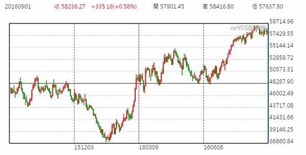 巴西股市日線走勢圖 (近一年以來表現)