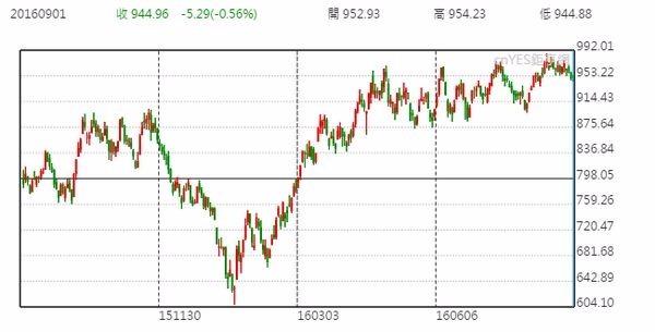 俄羅斯股市日線走勢圖 (近一年以來表現)