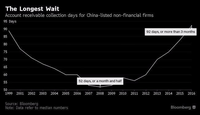 中國非金融業應收帳款天數均值,已來到歷史最高的92天 圖片來源:Bloomberg