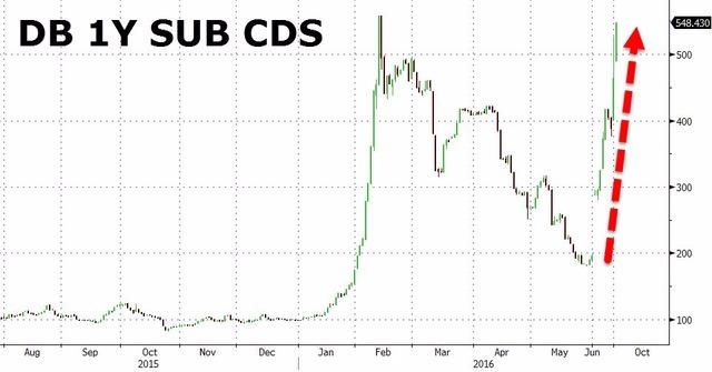 【德銀CDS再刷歷史新高!罰款減至54億美元為謠言】