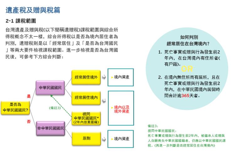 〈理財〉遺贈稅擬分三級距...會計師告訴你怎麼節稅 | 鉅亨網 - 台灣政經