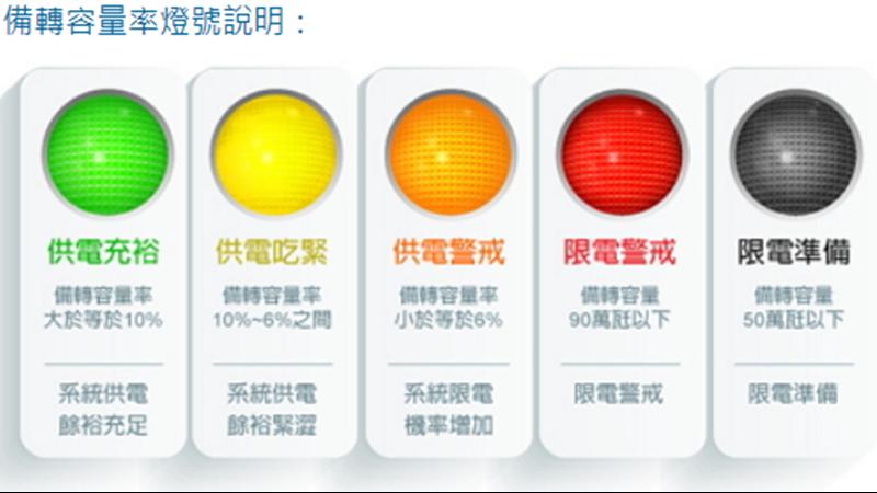 連兩天亮出供電警戒橘燈。(圖:經濟部提供)