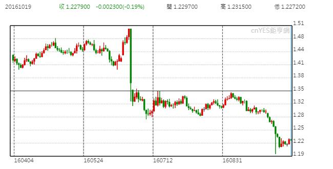 英鎊兌美元日線走勢圖 (近半年以來表現)