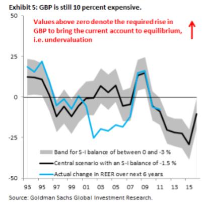 以英國經常帳估計,高盛認為貿易加權英鎊指數還必須下跌10% 圖片來源:Goldman Sachs