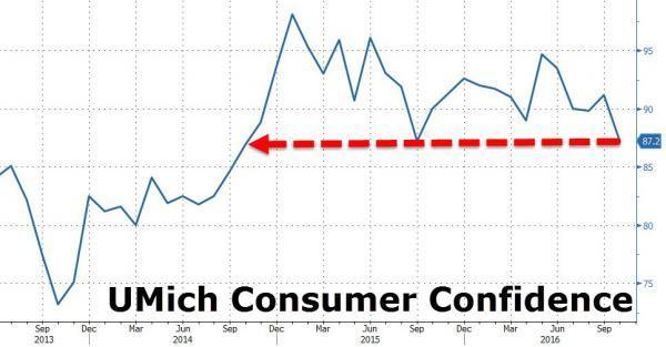 密西根大學 (University of Michigan) 消費者信心指數 (近三年來表現) 圖片來源:Zerohedge