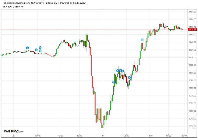美股 S&P 500 期貨 15 分鐘走勢圖 圖片來源:Investing.com