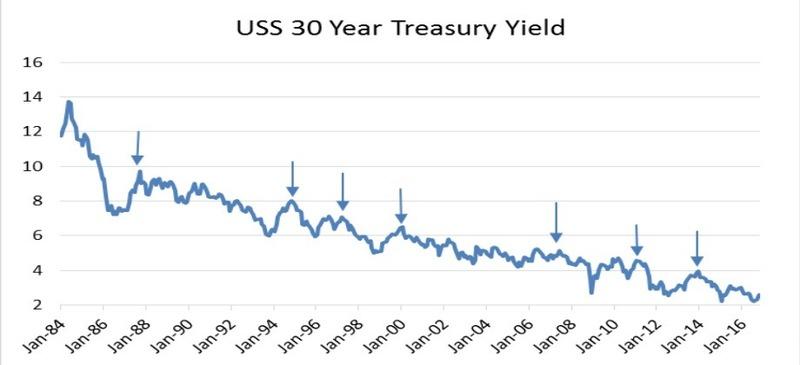 過去20年每當美國30年公債殖利率躥升時,市場出現危機的時間點。(圖片來源:Horseman)