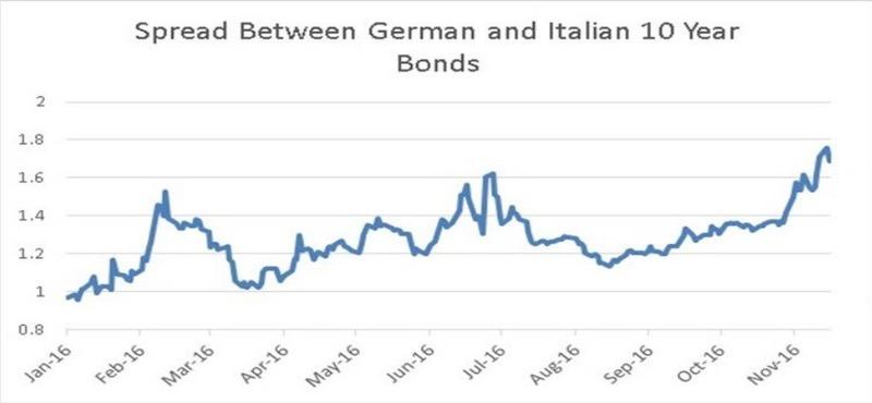 德國與義大利10年期公債殖利率差近期也攀漲。(圖片來源:Horseman)