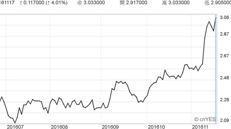 美國30年期公債殖利率近日陡升。