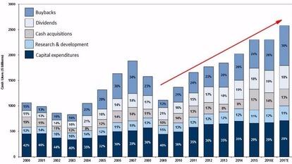 深藍:美股歷年庫藏股規模 (2000年2017年預估) 圖片來源:CNBC、Goldman Sachs