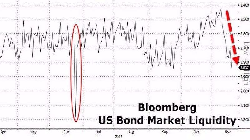 彭博美債市場流動性指標走勢圖 圖片來源:Zerohedge