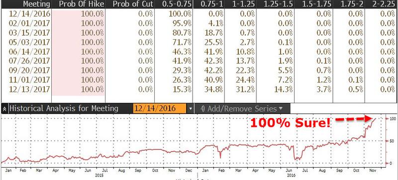 據《彭博社》數據顯示,目前期貨市場交易員預估 Fed 於十二月升息的機率為100% 圖片來源:Zerohedge