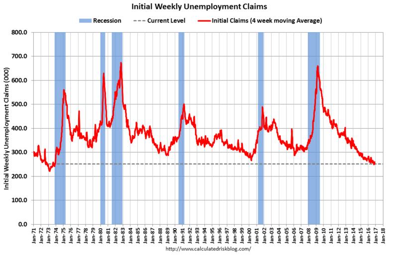 美國初請失業金人數表現 (統計1971年至今) 圖片來源:Calculated Risk