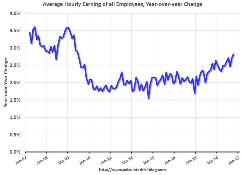 美國名目每小時工資年增率 (統計2007年至今) 圖片來源:Calculated Risk
