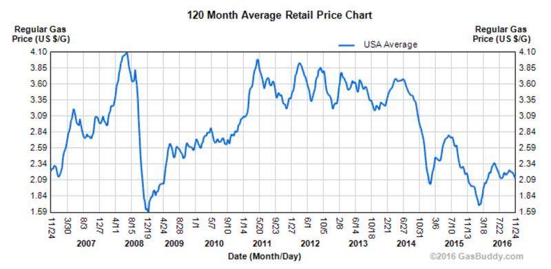 美國汽油價格 (統計2007年至今) 圖片來源:GasBuddy.com、Calculated Risk