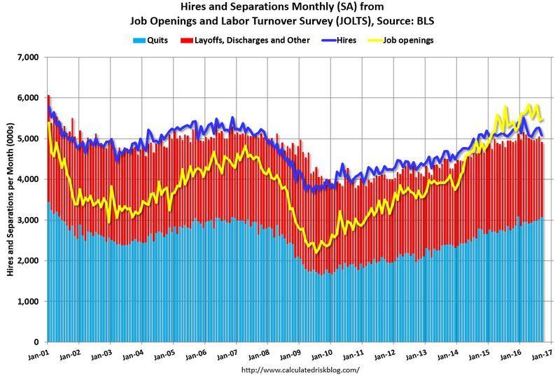 黃:職位新增數 深藍:雇傭情況 淺藍:離職人數 紅:解僱人數 圖片來源:Calculated Risk