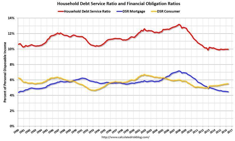 紅:總體債負比率 藍:涉及房貸支出的債負比率 黃:涉及消費支出的債負比率 圖片來源:Calculated Risk