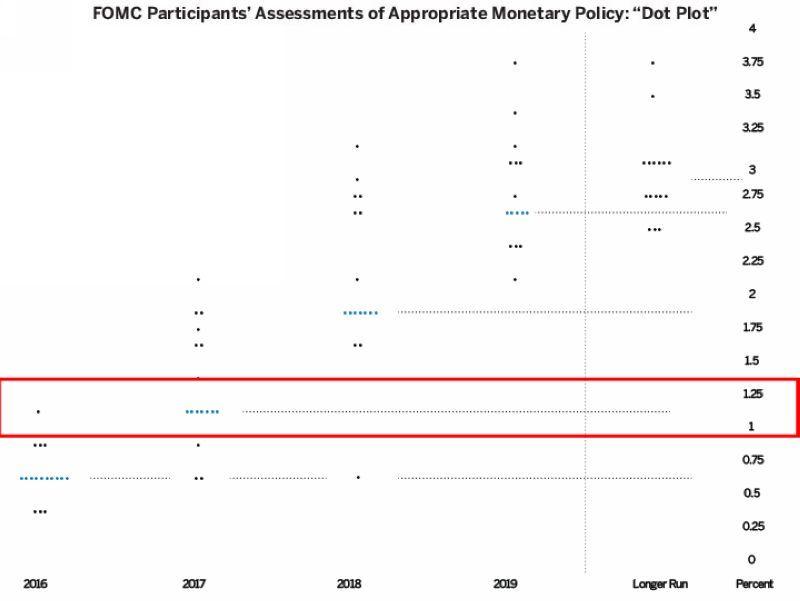 Fed 在十一月份會議後所釋出的 FOMC 利率意向點陣圖 (Dot Plot) 圖片來源:CME