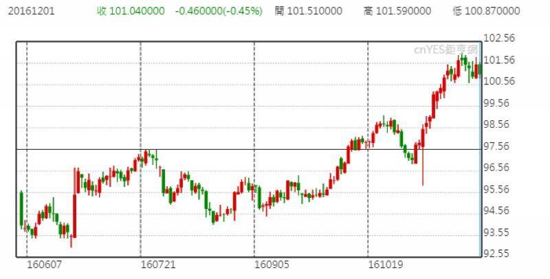 美元指數日線走勢圖 (近半年以來表現)