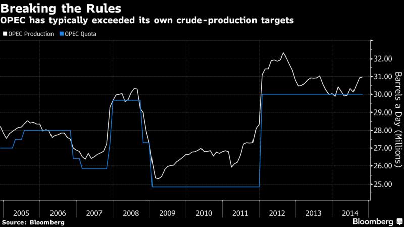 從過去歷史來看,OPEC很難守住產量上限 (圖:彭博資訊)