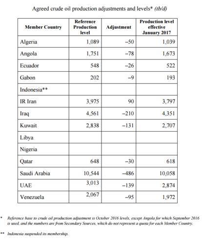 本次協議中各國減產額度 (圖:OPEC協議)