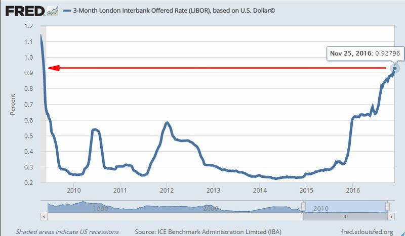 3 個月期美元 LIBOR (2009年至今) 圖片來源:Fred