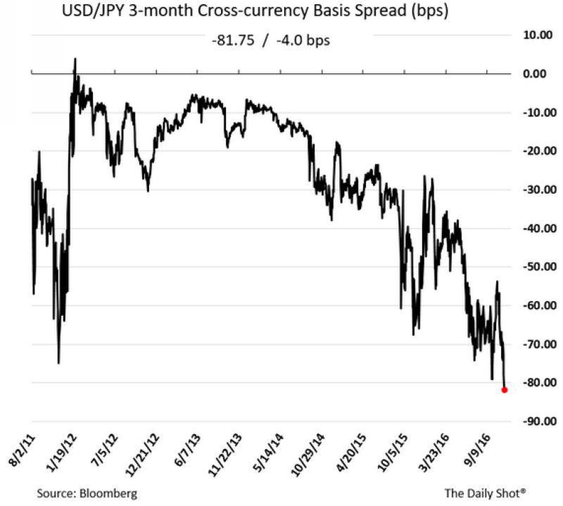 3個月期美元兌日圓基差互換協定 (近五年來表現) 圖片來源:盛寶銀行