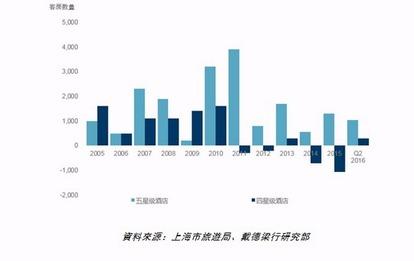 2005-2016年第2季上海四、五星線酒店客房清增加數。