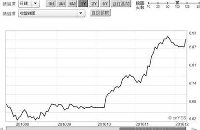 (圖五:人民幣兌美元匯率顯然與1997年不可同日而語,鉅亨網首頁)