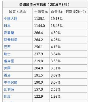 (圖三:這些債主福利多恭送給最大債務國去了,維基百科)