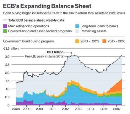 黑:歐洲央行資產負債表規模已達 3.1 兆歐元 圖片來源:Bloomberg