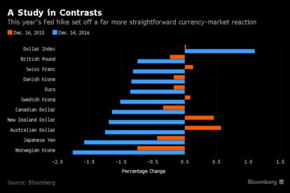橘色為去年 12 月 16 日升息引發的貨幣走勢,藍色為本次升息。
