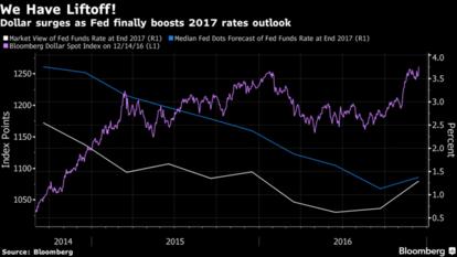 Fed 點陣圖對美元的影響