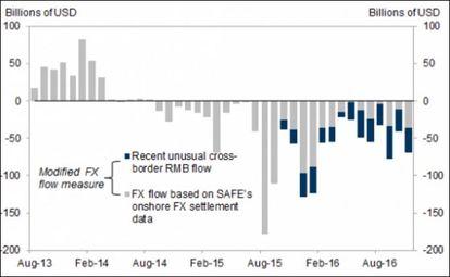 高盛估計近年中國資金外流實際規模。深色塊:近期不尋常跨境人民幣流動;淺色塊:根據外管局在岸外匯結算數據推算的外匯資金流。