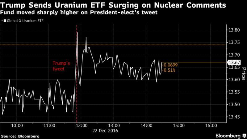 鈾礦ETF在川普發表推特時走高。圖片來源:《彭博社》