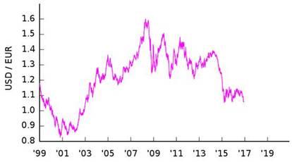 (圖一:歐元成立之初兌換美元曲線圖,維基百科)