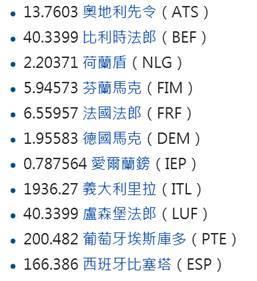 (圖二:歐元區各國與歐元的固定聯繫,維基百科)