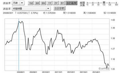 (圖三:歐元兌換美元匯價月曲線圖,鉅亨網首頁)