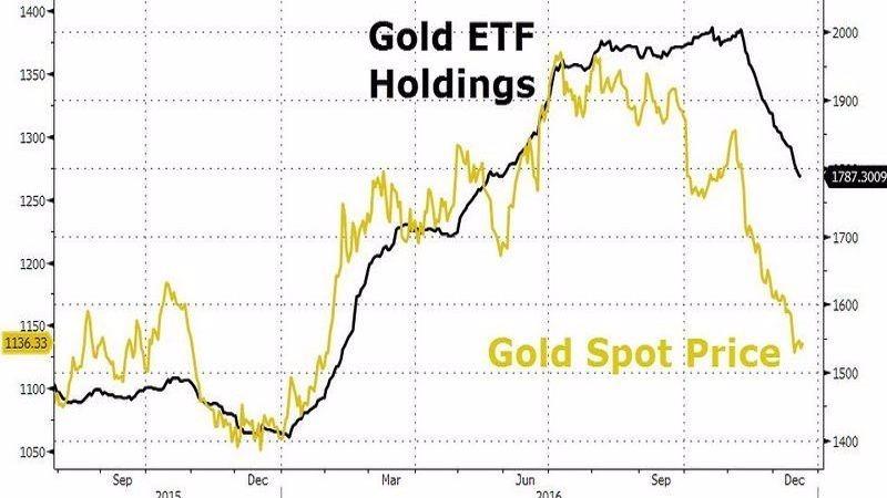 黑:黃金ETF持金量 黃:黃金現貨價格 圖片來源:Zerohedge
