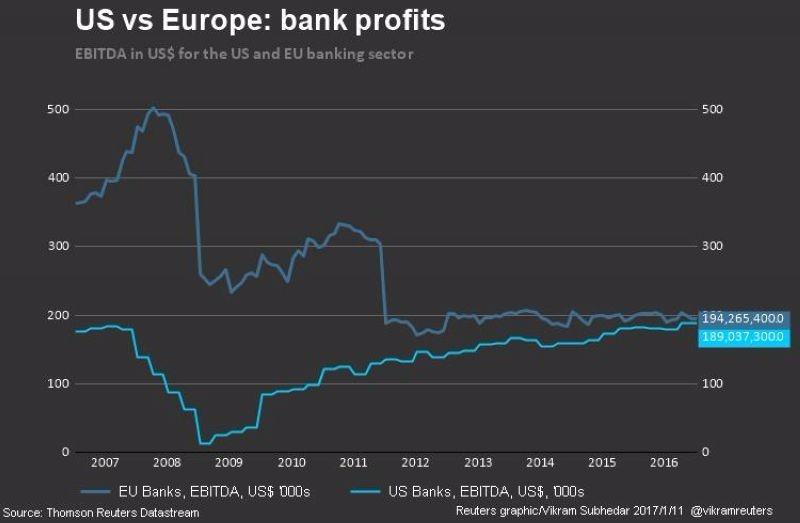 深藍:歐元區銀行股EBITDA 淺藍:美國銀行股EBITDA 圖片來源: