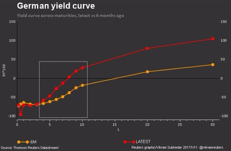 紅:最新德國公債殖利率曲線 橘:xu;4ek7m,4fu06