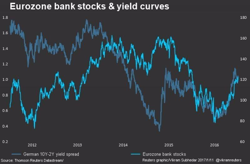 深藍:10年期、2年期德債殖利率利差 淺藍:歐元區銀行股股價 圖片來源: