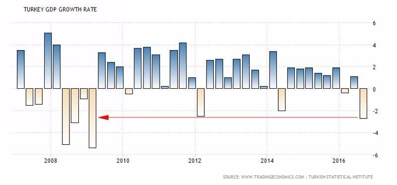 土耳其 GDP 季增率表現 (2007年至今) 圖片來源:tradingeconomics