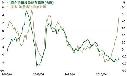 資料來源:Bloomberg,股市指數採香港恆生國企指數,鉅亨網投顧整理;資料日期:2017/01/11。此資料僅為歷史數據模擬回測,不為未來投資獲利之保證,在不同指數走勢、比重與期間下,可能得到不同數據結果。