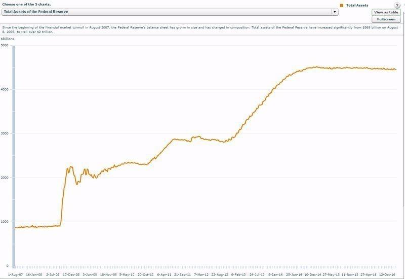 美國聯準會 (Fed) 資產負債表規模 圖片來源:Fed