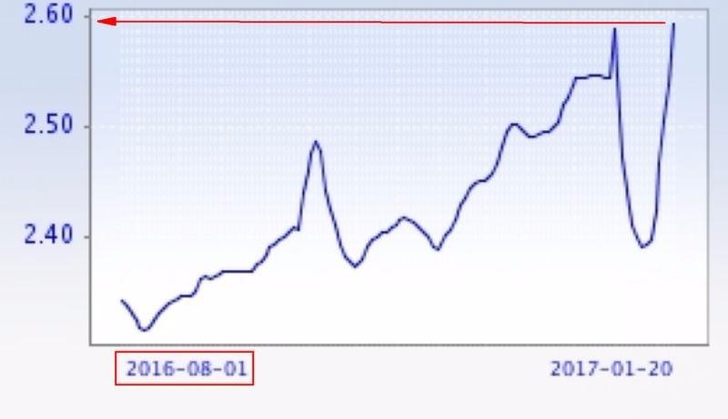 SHIBOR 一週拆款利率 圖片來源:shibor.org