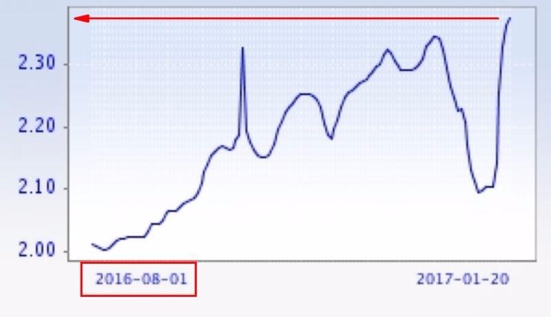 SHIBOR 隔夜拆款利率 圖片來源:shibor.org